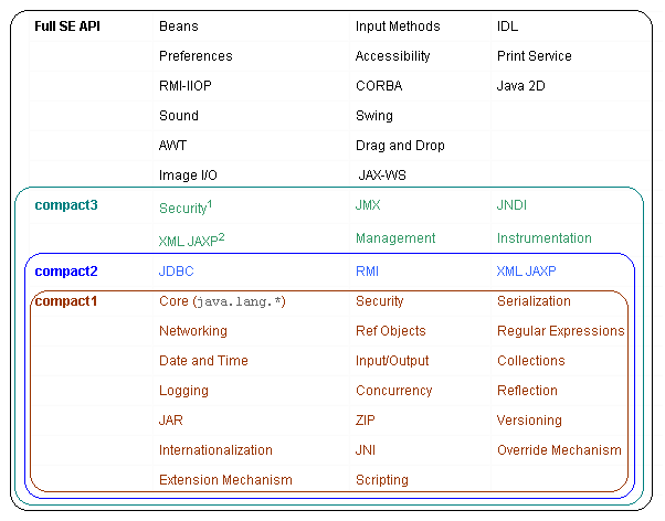 How to compile OpenJDK 8 for embedded devices